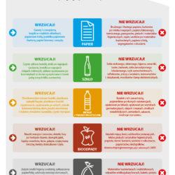 Nowelizacja ustawy o utrzymaniu czystości i porządku w gminach - najważniejsze zmiany