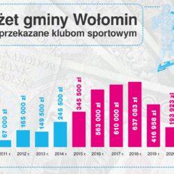 Infografika o budżecie gminy Wołomin i wsparciu na sport
